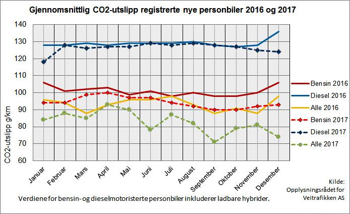CO2-Ausstoß neu zugelassener Pkw in Norwegen 2017©OPF