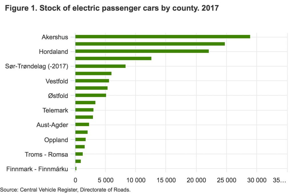 Der Bestand an Elektroautos nach Region©SSB
